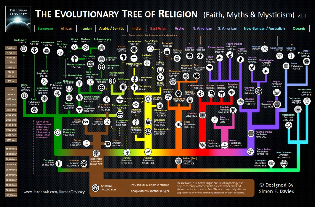 The Evolutionary Chart of Religion